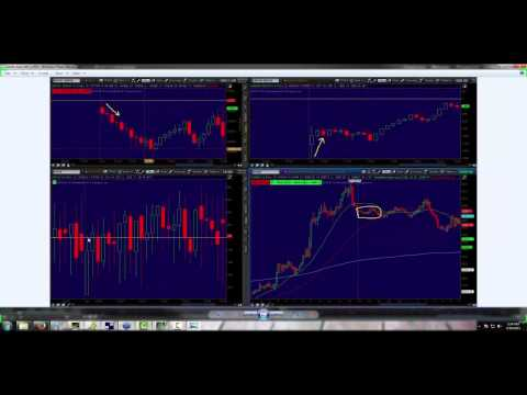 How to Trade with Market Profile and Market Internals Webinar
