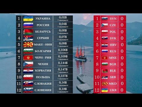 Сравниваем Славянские Страны. Где Лучше Жить: в Польше, России или Украине