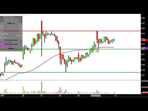 BioPharmX Corporation - BPMX Stock Chart Technical Analysis for 03-12-18