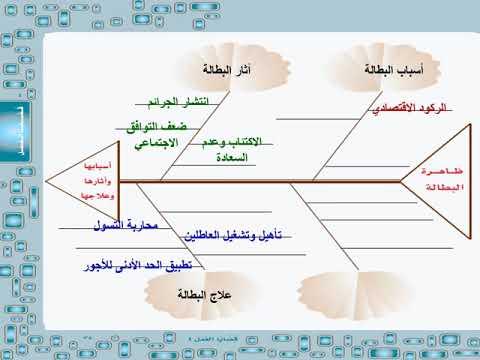 حل استراتيجية قراءة لغتي الخالدة الصف الثالث متوسط الفصل الدراسي الثاني Youtube