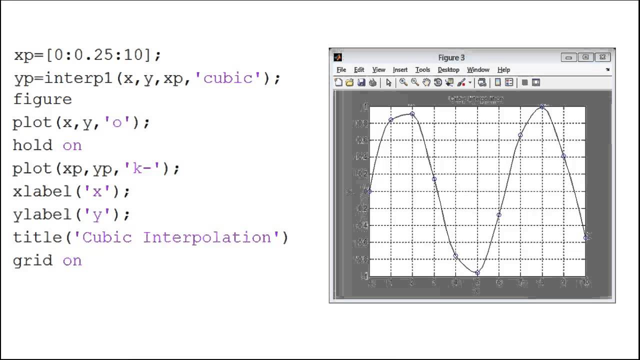 Given the data (x,y), use the interp1 function in MATLAB to find and plot  the interpolated curves