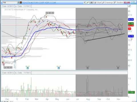 Nikkei Trading Idea 11-17-2012