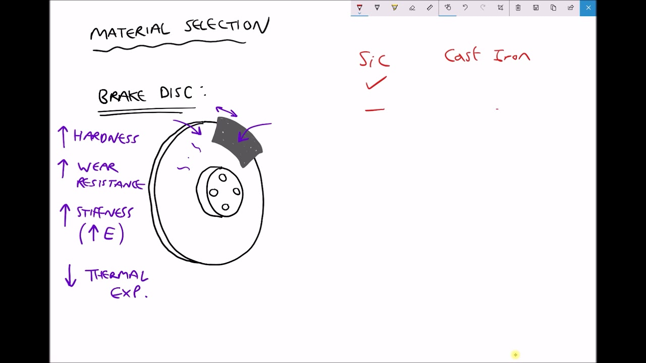 Selecting Suitable Materials For Car Brake Discs Using Ashby Charts Youtube