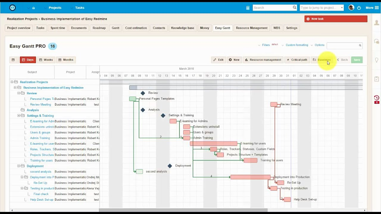 Easy Redmine- Project Gantt Chart