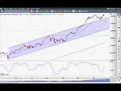 Euro/US-Dollar: Geht es jetzt auf neue Jahreshochs? - Chart Flash 27.11.2017