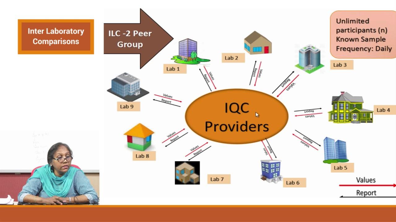 Inter Laboratory Comparisons EQA