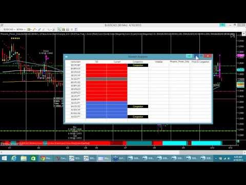 Phoenix Trading Strategies Live Trading Room, 4/10/15