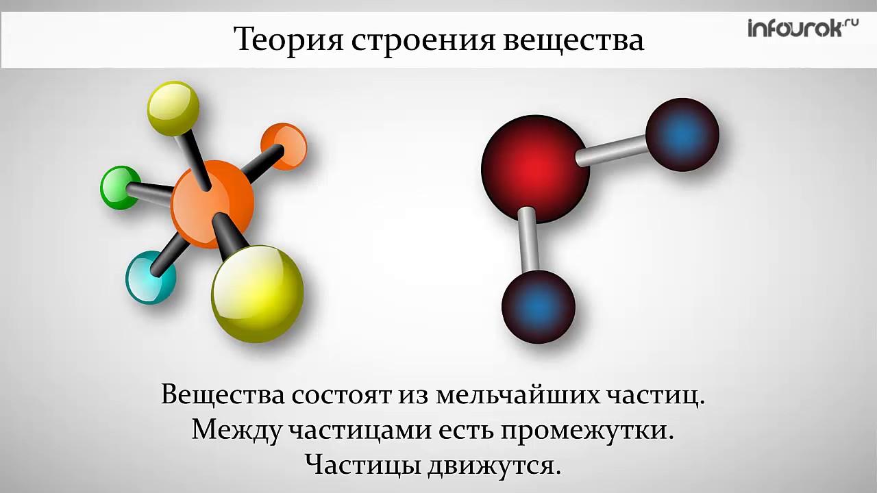 Строение молекулы картинки по химии