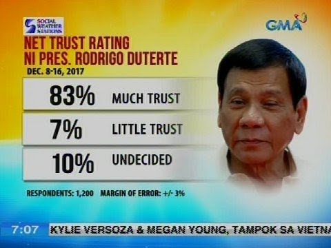 Net trust rating ni Pres. Rodrigo Duterte