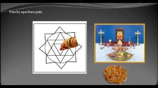 Ganapati Yantra Puja English (Mudras)