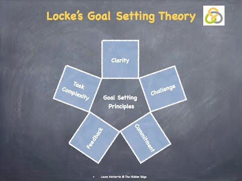 locke and latham s goal setting theory Locke's goal-setting theory uses clear and challenging goals to advance employee motivation in the workplace goals that are well defined and.