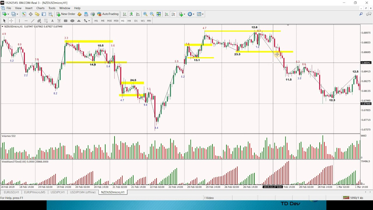Lesson 2 Easy Trading With Weis Wave Indicator With Speed Index