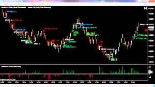 Tradestation Indicators - Daily Report 1st August 2012 Forex Euro USD 6E Futures