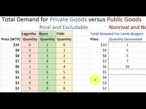 How to Determine Demand for Public and Private Goods: Numerical Example