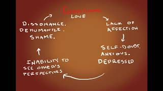 Animated Unconditional Love Cycle