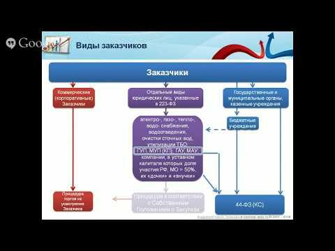 Oбучения по госзакупкам курсы семинары вебинары ФЗ 44 ФЗ 223