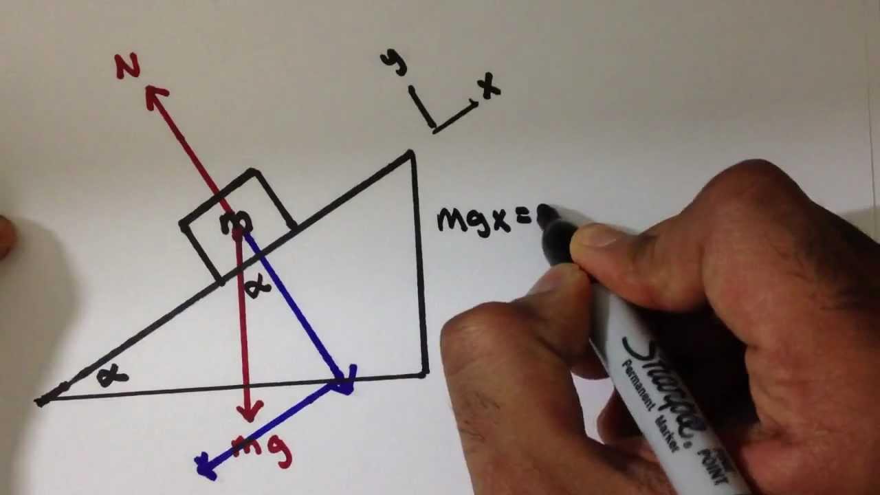 Newtonian Mechanics Inclined Plane Analysis Ef Youtube