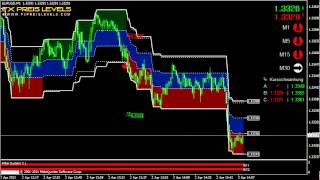 Forex Trend System Breakout Trading Indicator