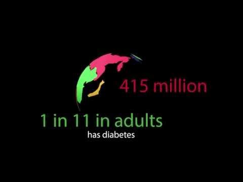 World Diabetes Statistics