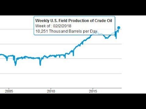 US Oil Production Reaches Record Level - Passes 10 Million bpd
