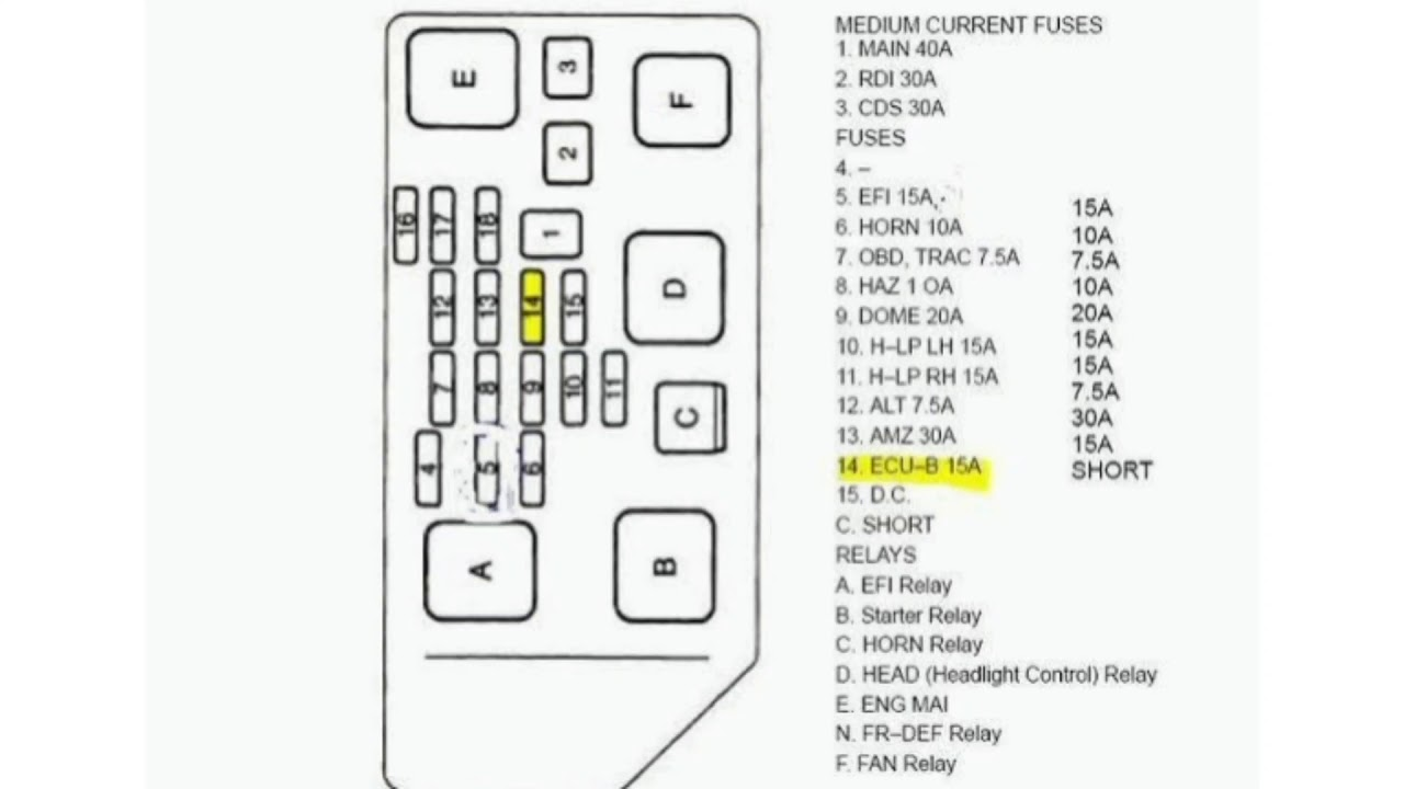 1999 toyota camry fuse box diagram - youtube  youtube