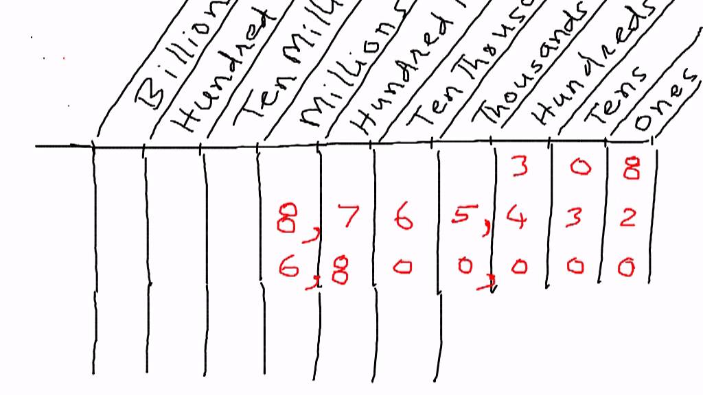 Whole Numbers Place Value Chart Examples