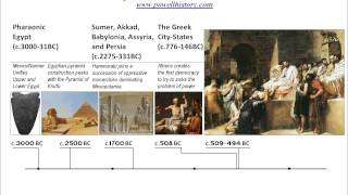 The History of the Ancient World in 2 Minutes!