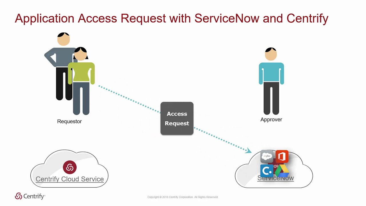 ServiceNow TechCenter