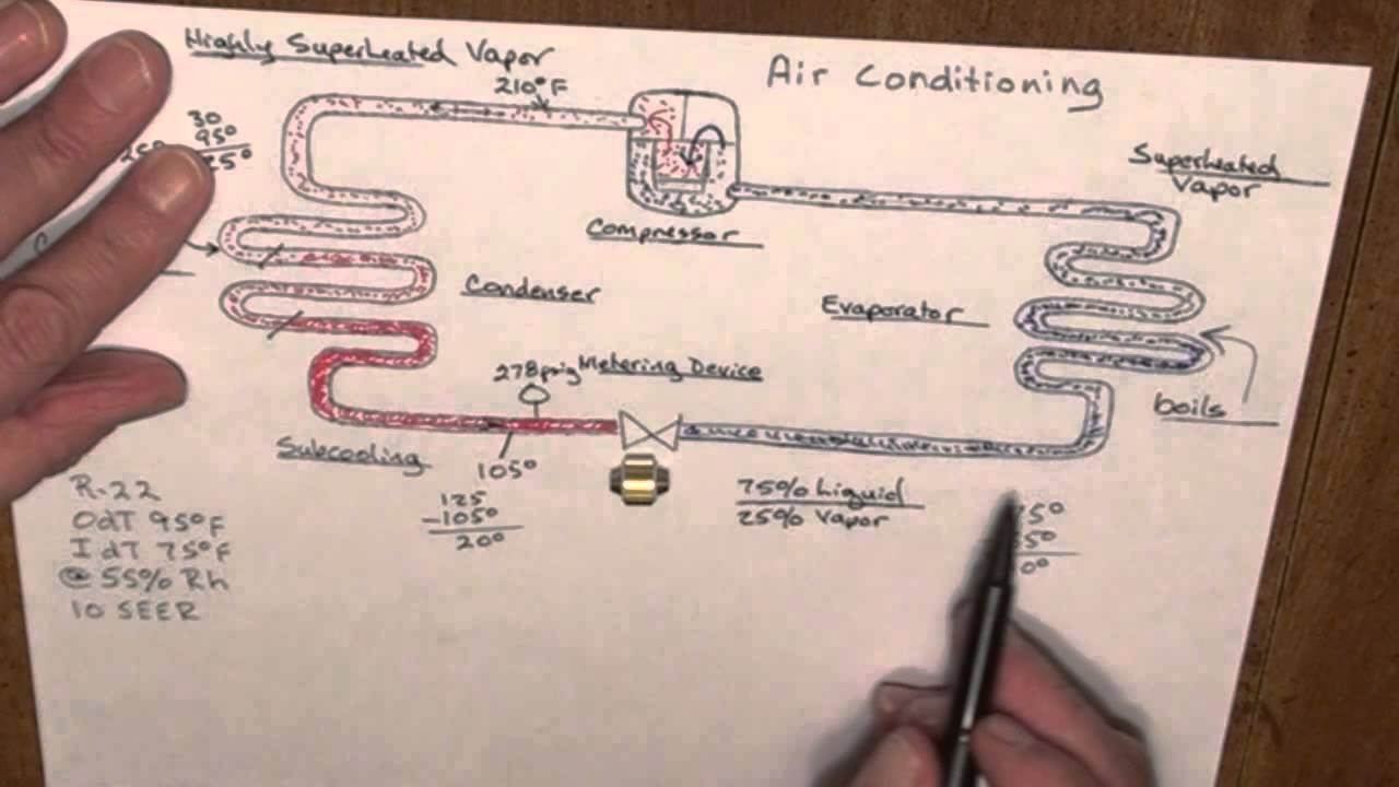 Basic Refrigeration Cycle