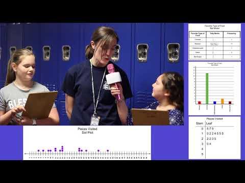 Grade 5 Represent Data TEKS 5.9A&B