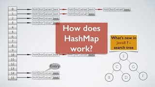 How HashMap works in Java? With Animation!! whats new in java8 tutorial