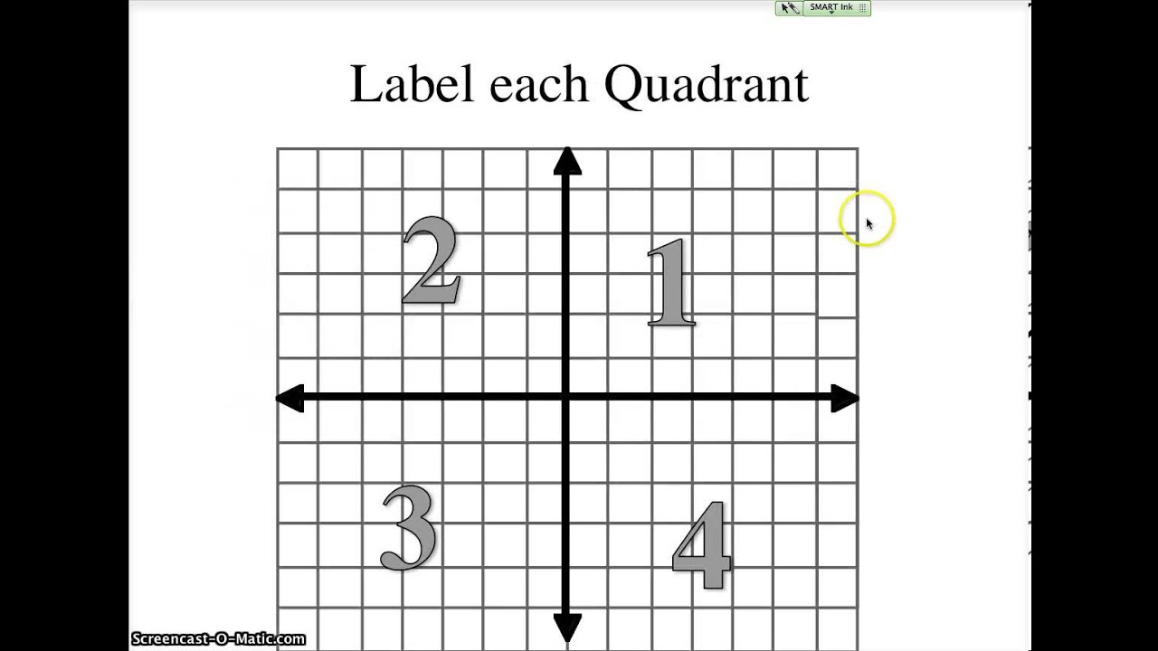 worksheet Graphing Ordered Pairs 3a notes students graph ordered pairs identify domain and range use mapping tables