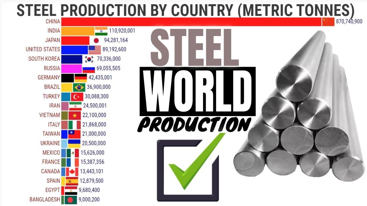 Os Maiores Produtores de Aço do Mundo