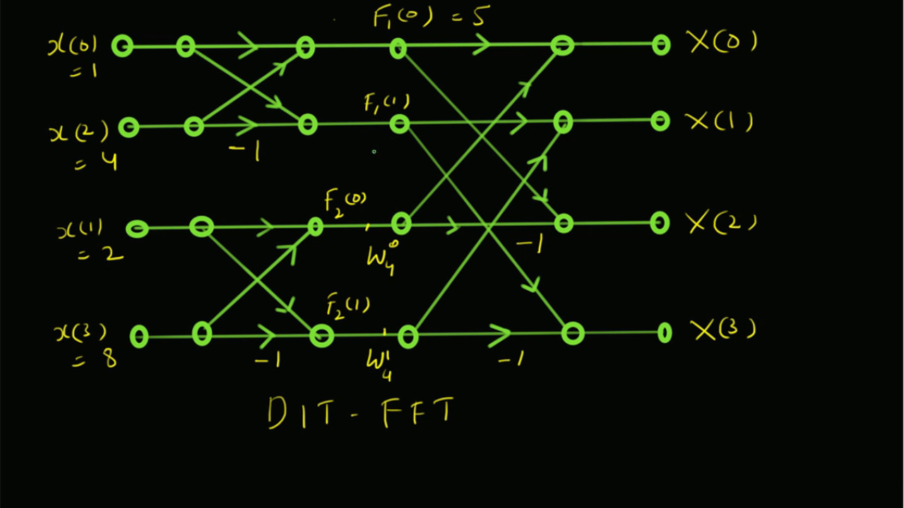4-point DFT (DIT-FFT) Numerical Example