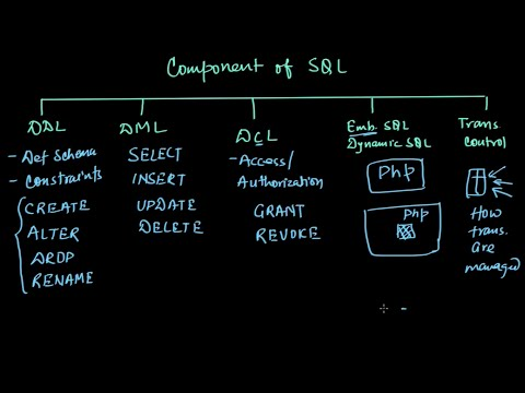 Introduction to SQL | Database management System