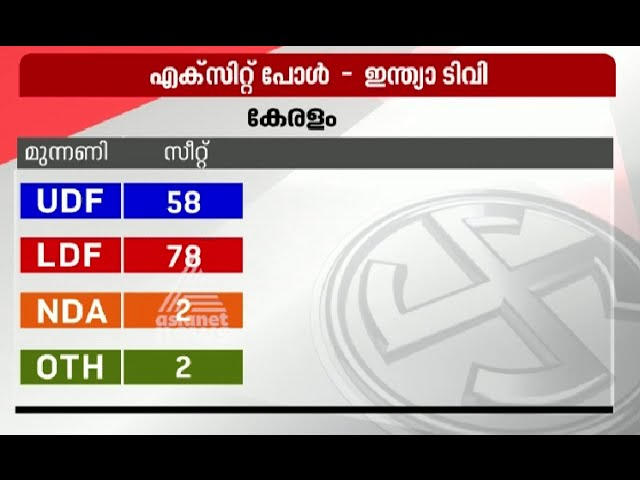 Discussion : Assembly Election Exit Poll Results PART II | Asianet News Hour 16 MAY 2016