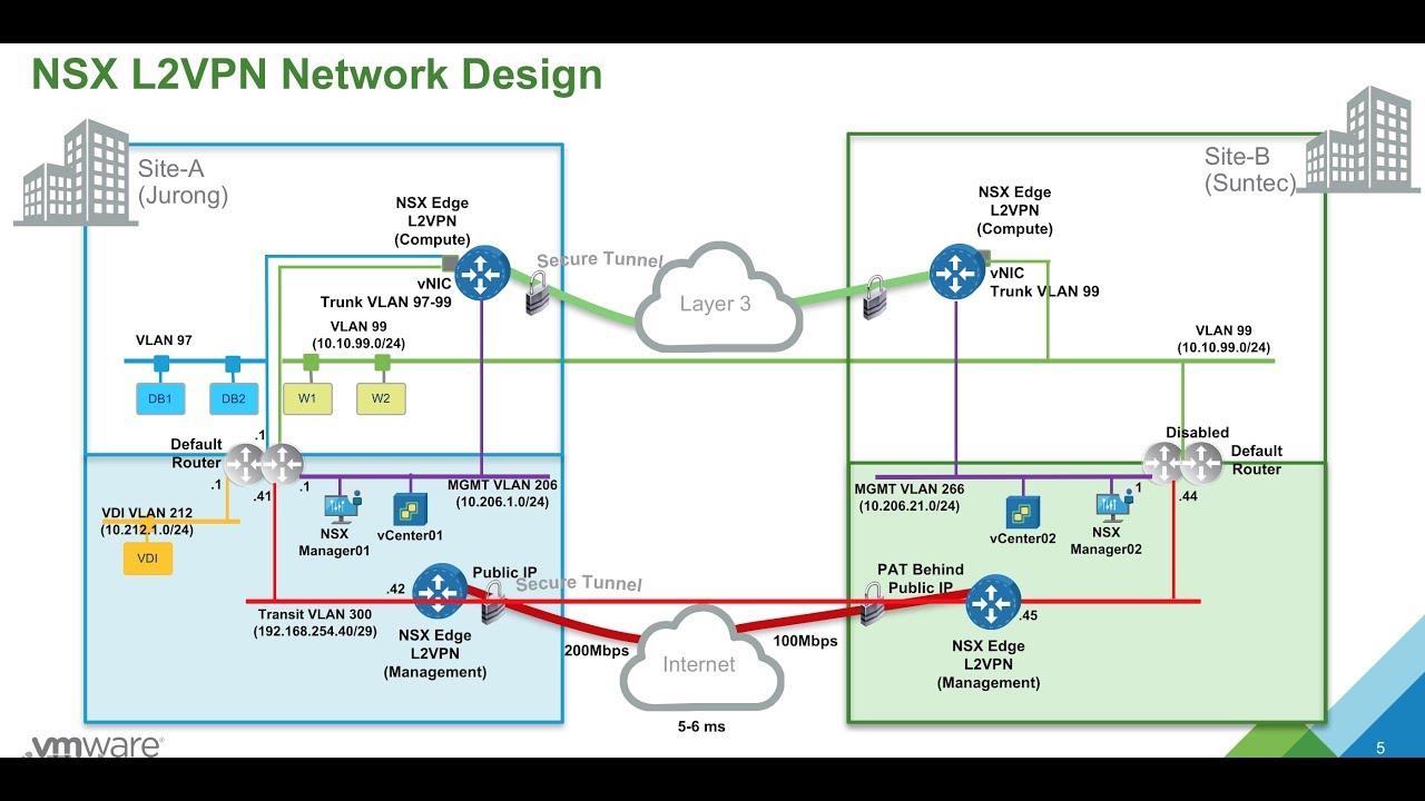 vMotion over Internet NSX L2VPN - Hybrid Cloud