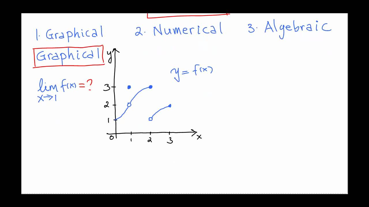 Calc I: Introduction to Limits: Graphical Approach