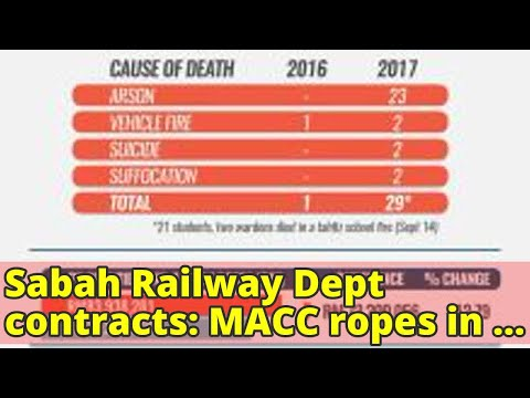 Sabah Railway Dept contracts: MACC ropes in 5th suspect