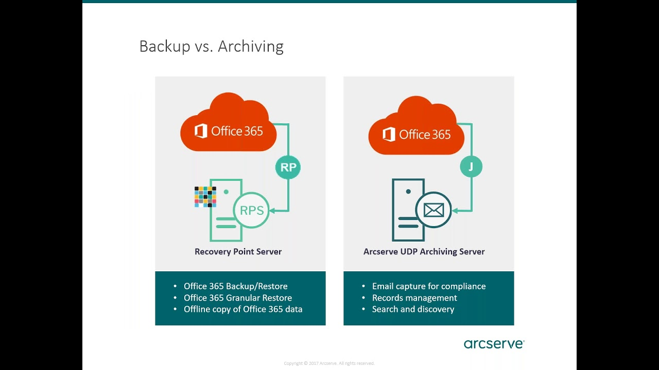 Office 365: Arcserve Debunking the Myths - Arcserve