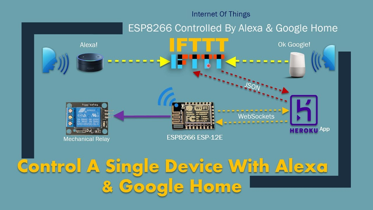 Control ESP8266 from anywhere with Alexa & Google (IFTTT