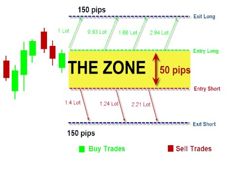 Zone recovery area forex