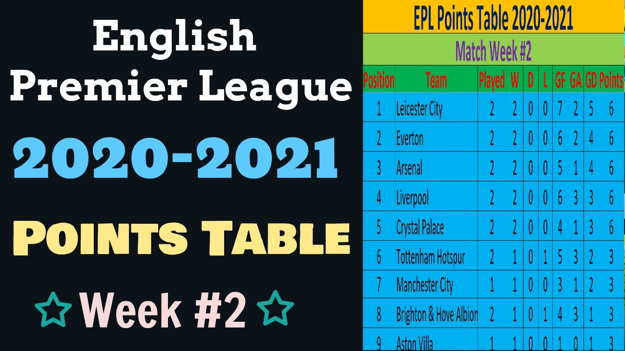 Epl Points Table 2020 2021 This Week English Premier League Results Team Standings Matchweek 02 Youtube
