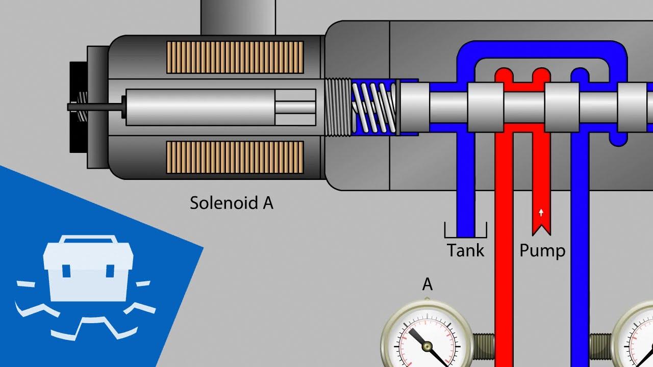 hight resolution of valve solenoid basics