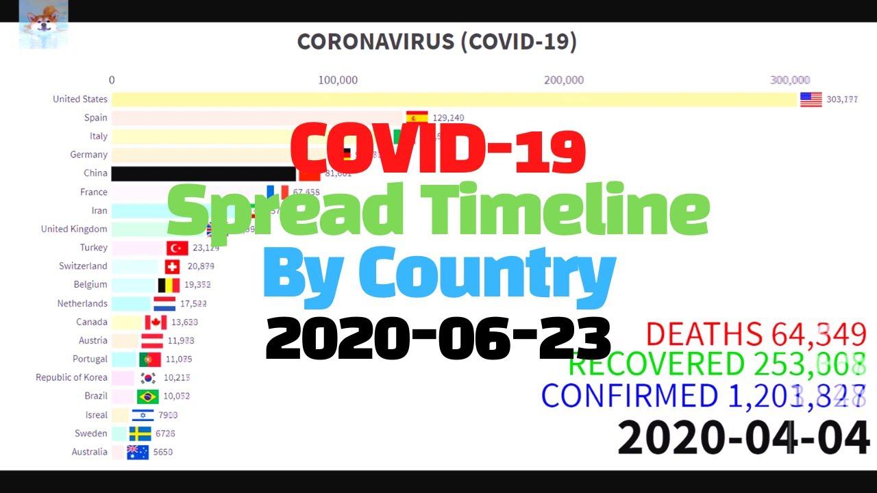 (JUN 23) TOP20 Coronavirus Graphs Bar Race Chart 그래프로 보는 코로나 바이러스