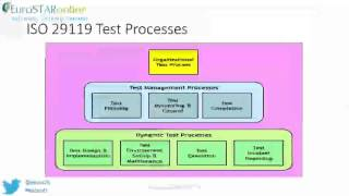ISO 29119 - the new set of international standards on software testing - EuroSTAR - Stuart Reid