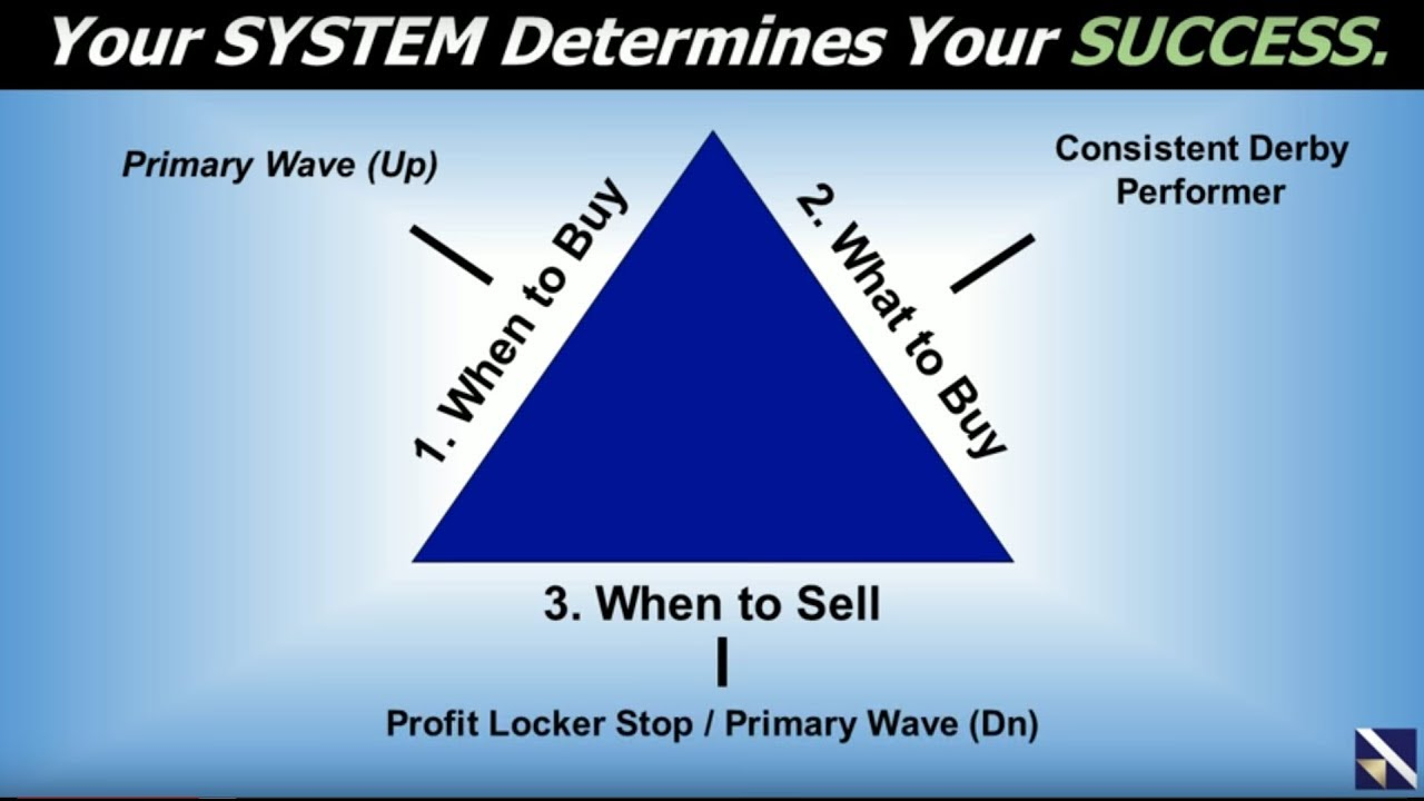 Become A Swing Trading Wizard
