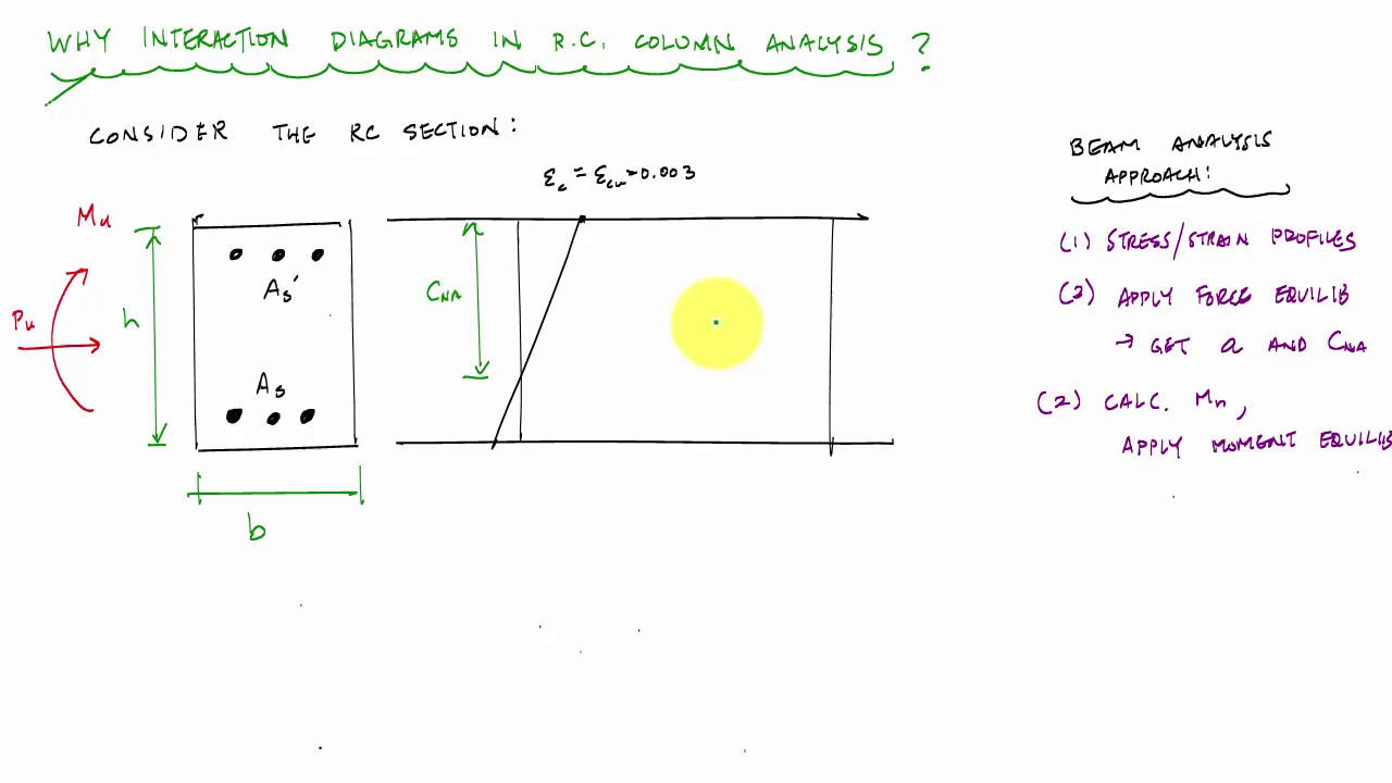 why use interaction diagrams for column analysis and design reinforced concrete [ 1280 x 720 Pixel ]