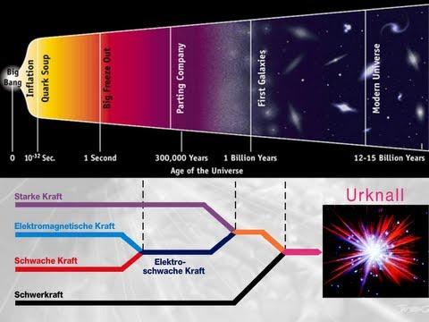 Die Weltformel - Vereinheitlichung der Naturkräfte des Universums