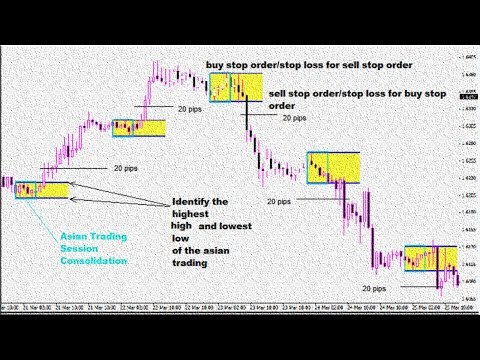 Learn Forex Intraday Best Breakout Forex Trading Strategy Day Trading For Beginners